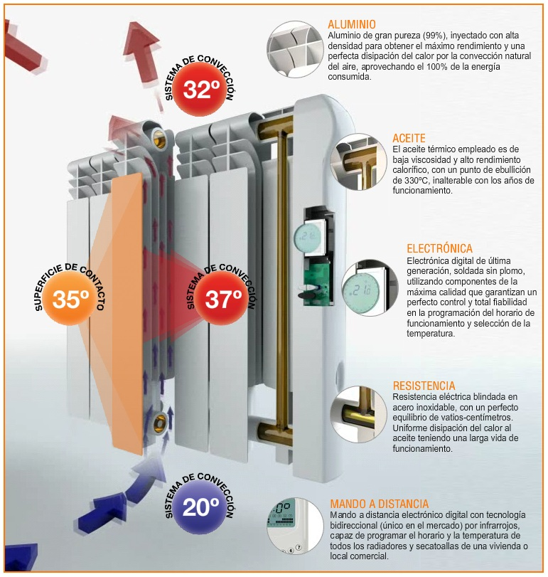 Caracteristicas de los radiadores rointe el blog sobre - Mejor calefaccion electrica ...