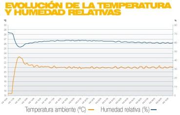 Temperatura radiadores Rointe